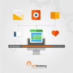 otimizar conteúdo para gerar mais leads
